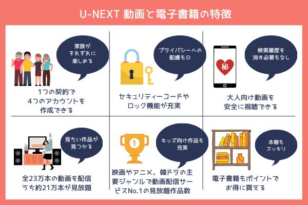 U-NEXT 動画と電子書籍 特徴