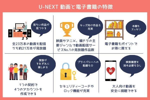 U-NEXT 動画と電子書籍の特徴